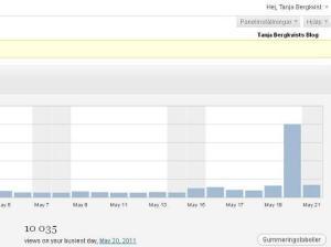 Min statistik gick upp till 10.035 igår